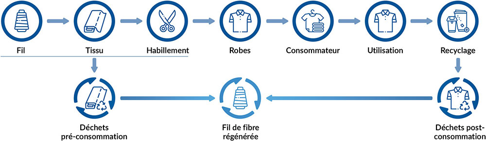 Fibres textiles recyclees Pages Valenti